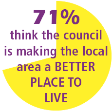 71% of residents think the council is making the local area a better place to live