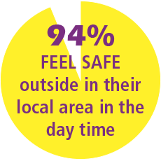 94% of residents feel safe outside in their local area in the day time