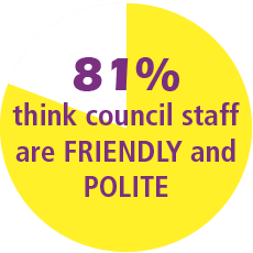 81% of  residents think council staff are friendly and polite
