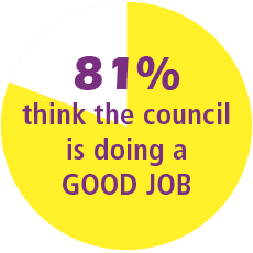81% of residents think the council is doing a good job