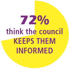 72% of residents thin the council keeps them informed