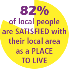 82% of local people are satisfied with their local area as a place to live