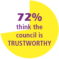 72% of residents think the council is trustworthy
