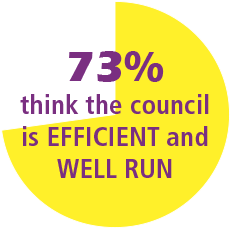 73% of residents think the council is efficient and well run