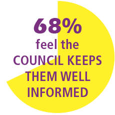 68% of residents feel the council keeps them well informed